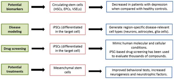 Using Mesenchymal Stem cells to treat depression