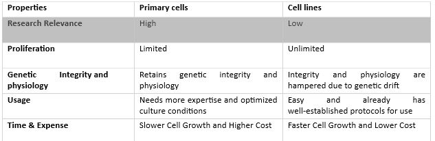 Primary Cells vs Cell Lines